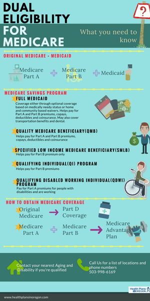 REVISED Dual eligibility for medicare What you need to ...