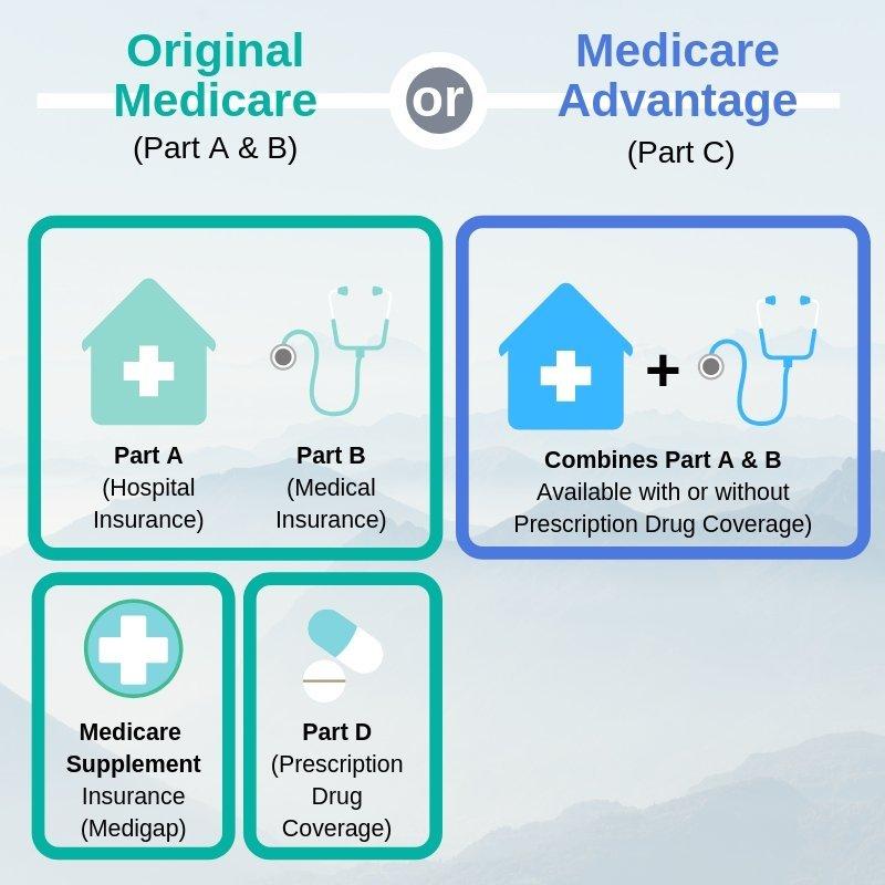 Original Medicare vs Medicare Advantage | Health Plans In Oregon