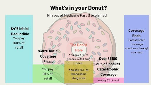four-phases-medicare-part-D-plan